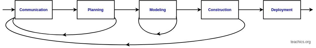 iterative process flow