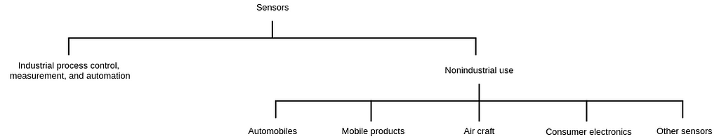 application-based-classification-of-sensors