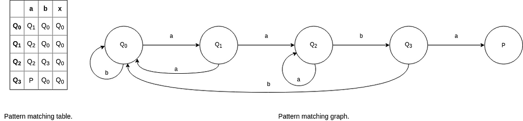 pattern-matching-algorithms-pattern-matching-using-finite-automata