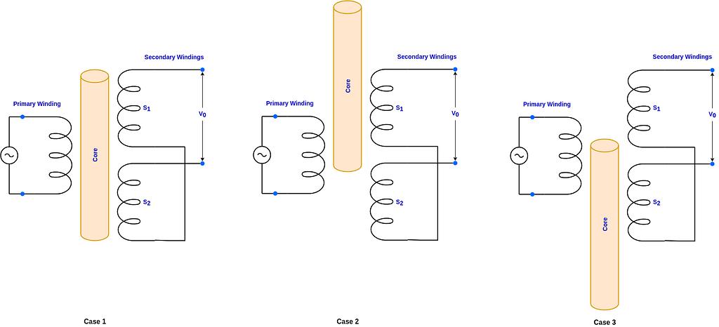 LVDT Operations Principle