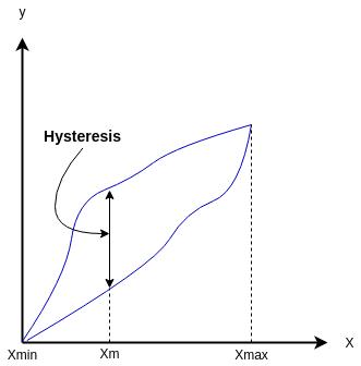 static-dynamic-characteristics-of-sensors-hysteresis-curve