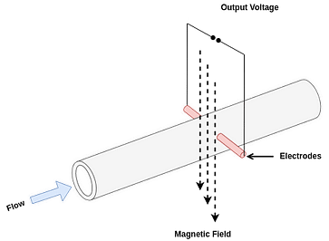 electromagnetic flow meter diagram