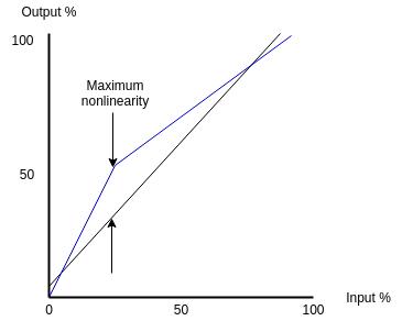 static-dynamic-characteristics-of-sensors-linearity-curve