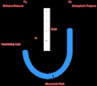 pressure transducer u type manometer