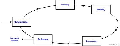 evolutionary process model