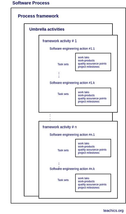 generic process model 6 2