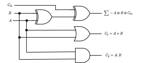 carry look ahead adder circuit