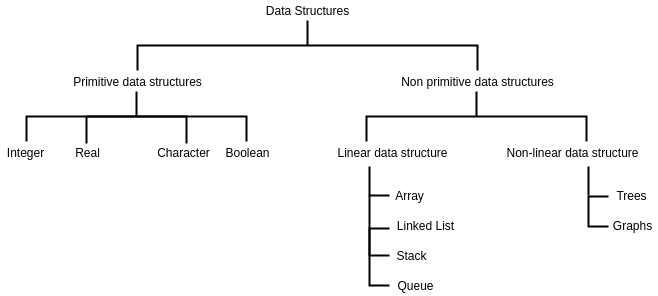 classification-of-data-structures-types -of-data-structures-categories-of-data-structures