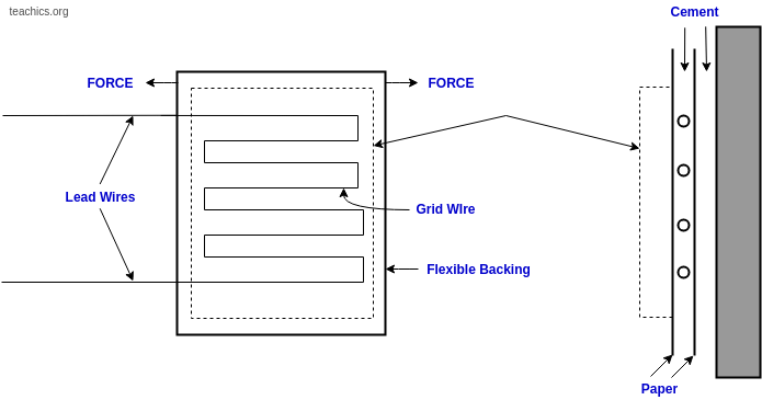 bonded-strain-gauge-working-principle