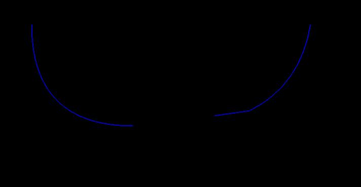 Chacteristics of PTC NTC thermistors