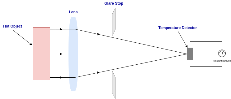working of an optical pyrometer